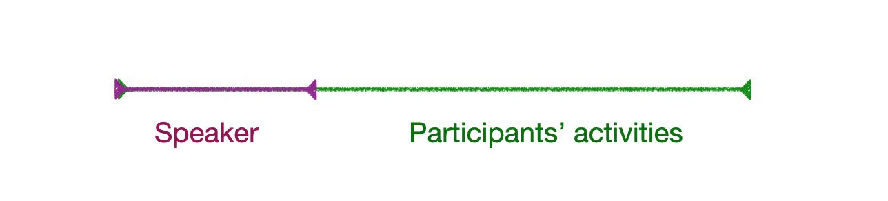 Figure showing that speaker's presentation time should represent 30% of workshop's duration