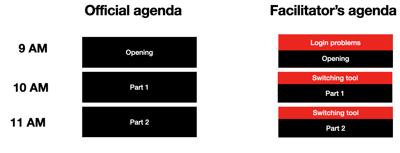 figure comparing the official agenda to the facilitator's agenda in which unexpected events are left time for